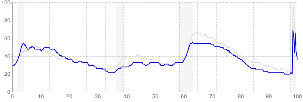 Maine monthly unemployment rate chart from 1990 to October 2020
